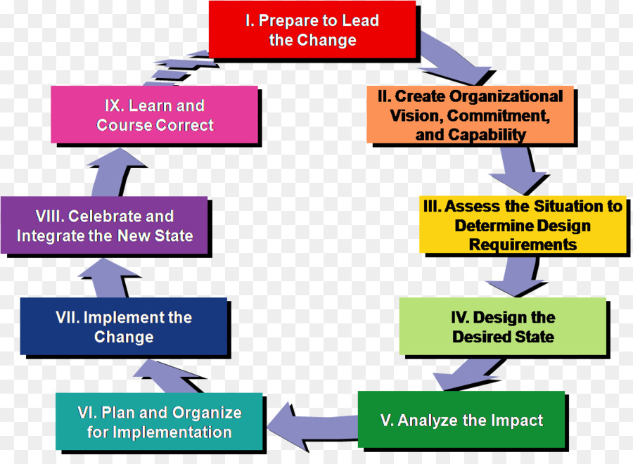 preparing organizations for strategic change Hcs 320 week 5 preparing organizations for strategic change read the instructions in the university of phoenix material: preparing organizations for strategic change.