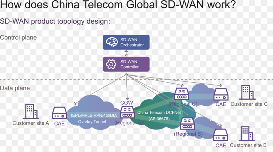 Telecommunication Computer Network Diagram Computer Network Diagram
