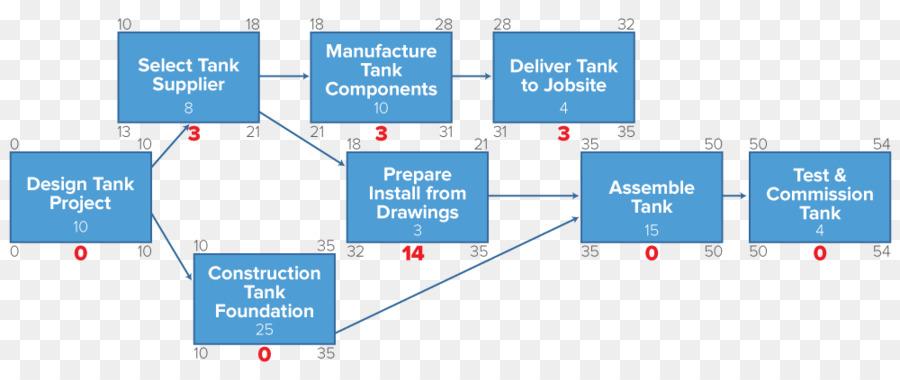 Diagram metode jalur kritis proyek manajemen proyek jaringan tidak diagram metode jalur kritis proyek manajemen proyek jaringan tidak sederhana aliran proses ccuart Image collections