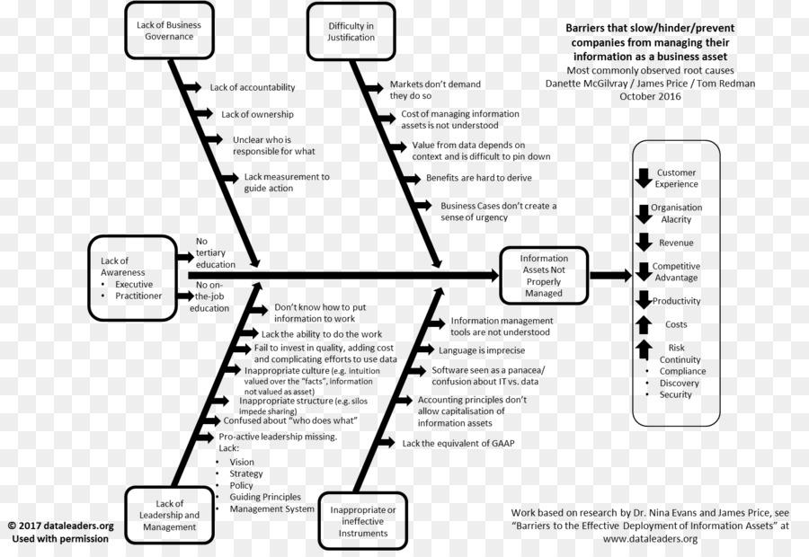 Ishikawa diagram akar penyebab analisis 5 mengapa analisis akar ishikawa diagram akar penyebab analisis 5 mengapa analisis akar penyebab ikon ccuart Choice Image