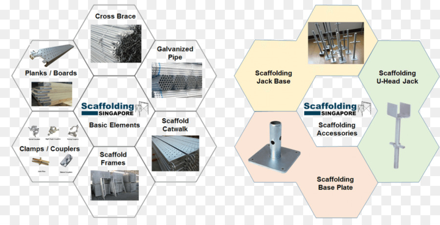 Scaffolding Clamp Plank Framing - scaffold png download - 1024*522 ...