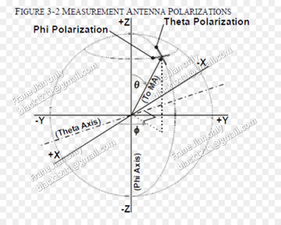 Aerials Antenna Gain Radiation Pattern Theta Angle Aai Exam