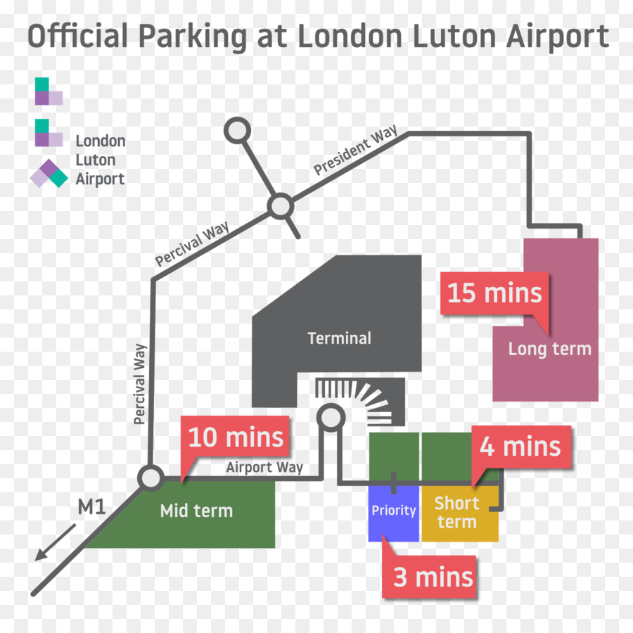 London Luton Airport Long Term Parking London Stansted Airport