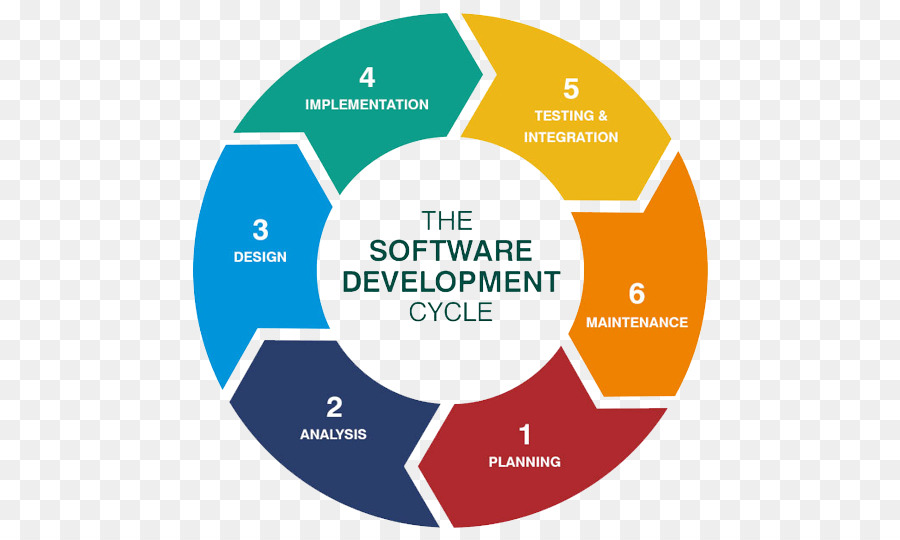 Systems Development Life Cycle Software Development