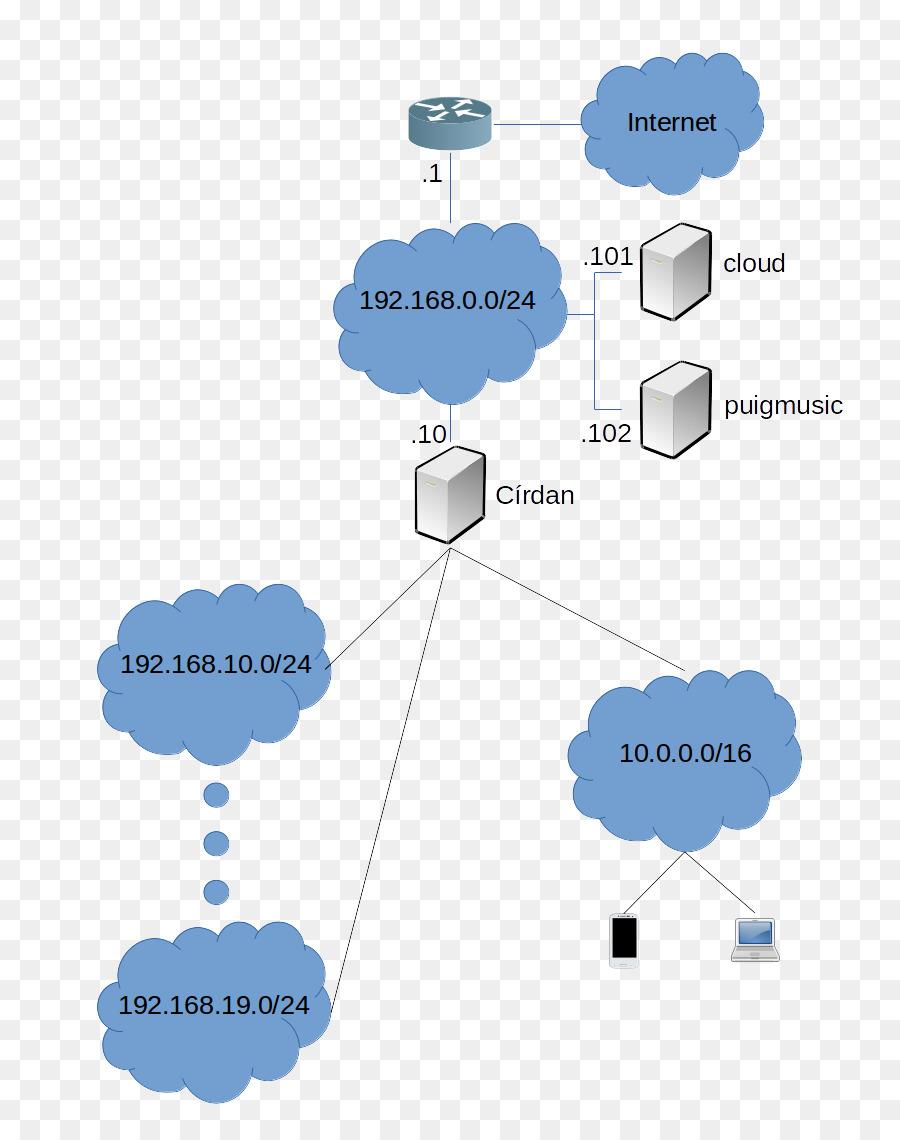 Diagram esquema konseptual jaringan komputer local area network diagram esquema konseptual jaringan komputer local area network tipos de redes semangat jaringan se ccuart Images