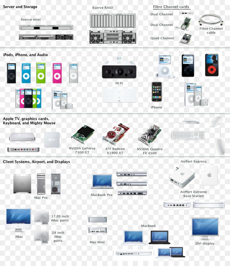 Computer network diagram Microsoft Visio OmniGraffle - dvd player