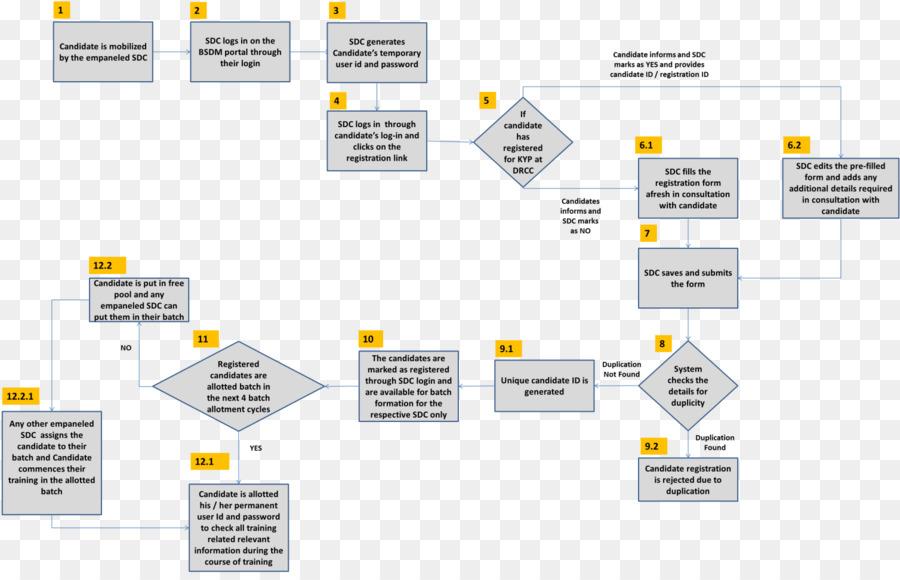 Bihar Examen de la Junta, de la clase 12 diagrama de flujo del ...