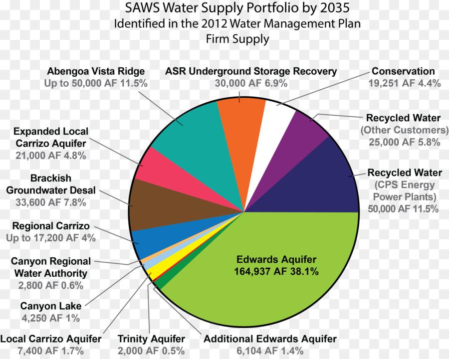 Diagram Edwards Aquifer Desalination Pie Chart Water Supply Png