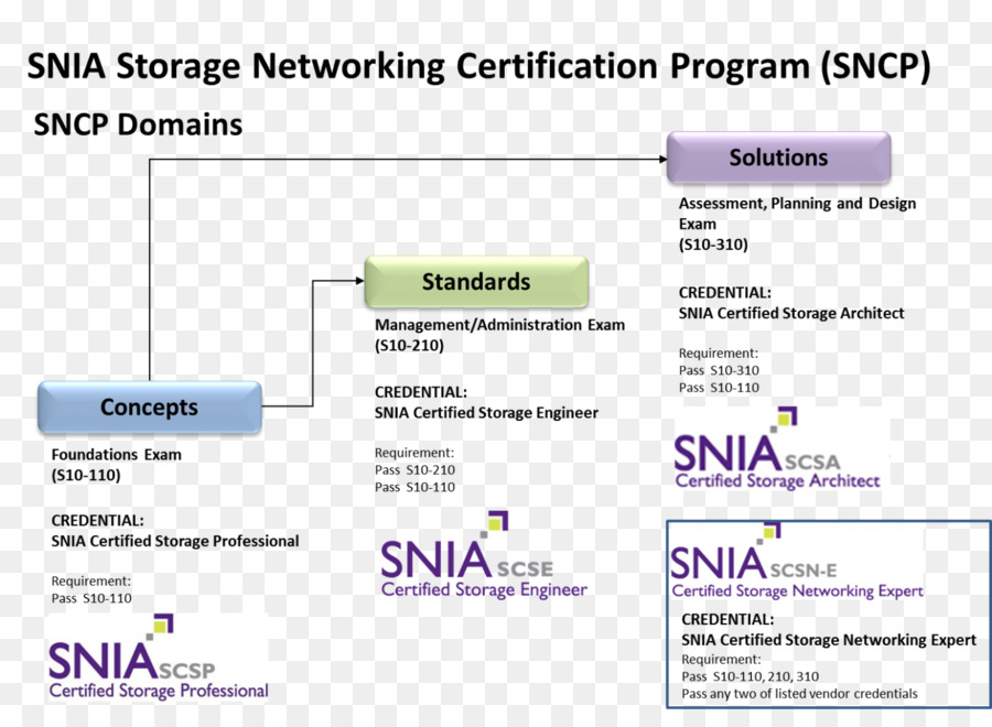 Storage Networking Certification Program Storage Networking Industry