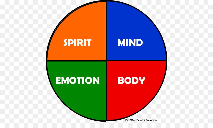 Human Body Emotion Organization Leadership Bodymind
