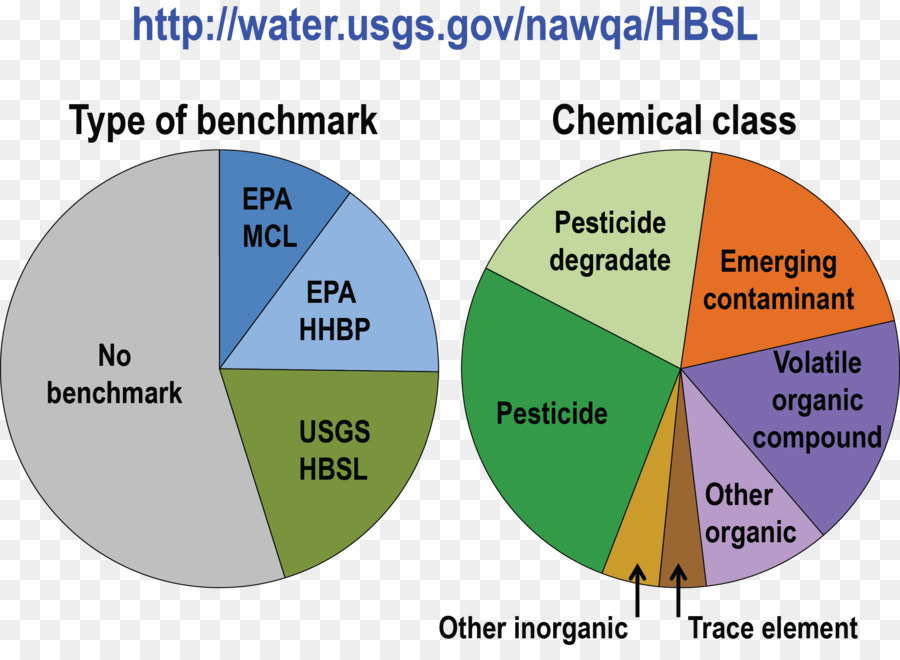 Pie Chart Groundwater Diagram Contamination Donut Stack Png