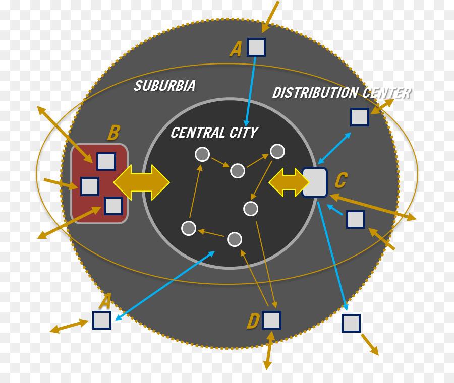 Logistics Circle png download - 791*754 - Free Transparent Logistics