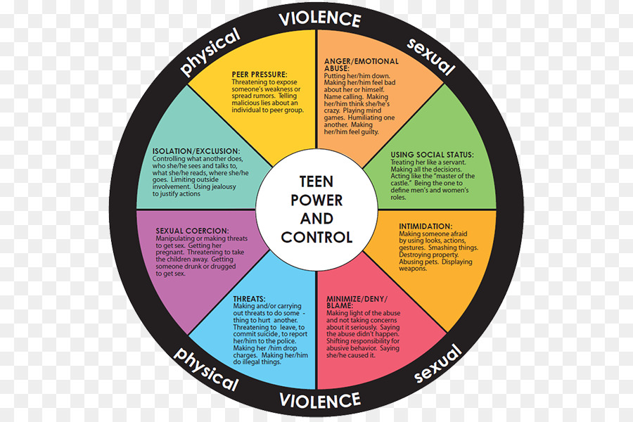 dating violence emotional abuse