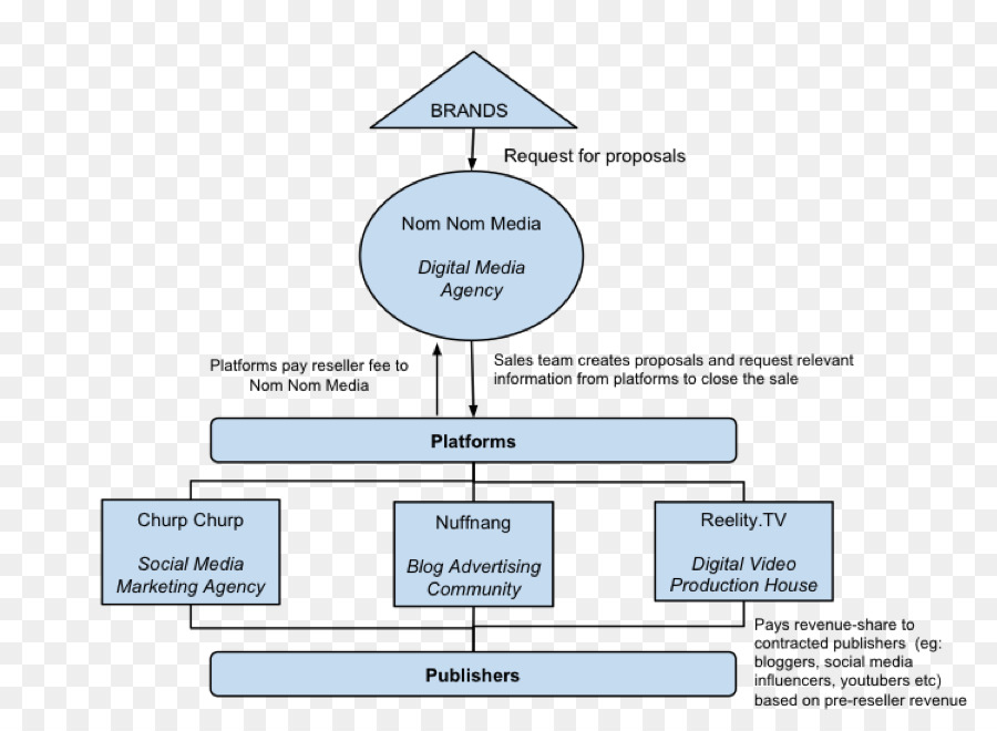 Organizational chart organizational structure business singapore organizational chart organizational structure business singapore business altavistaventures Image collections
