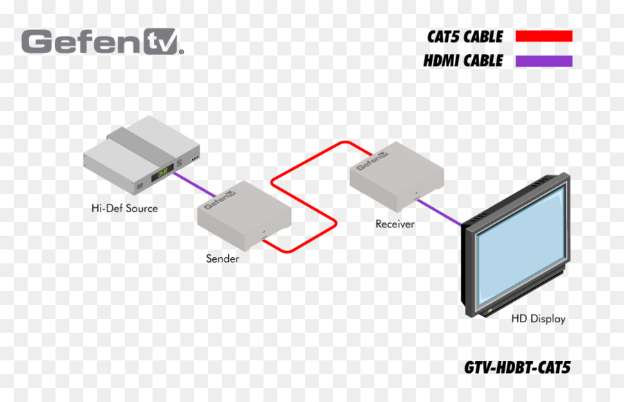 Rca To Cat5 Wire Diagram - Wiring Diagrams