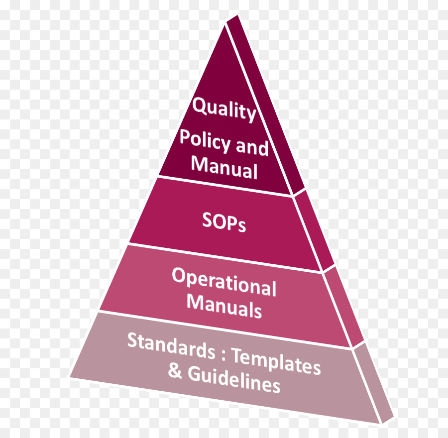 Triangle maslows hierarchy of needs brand diagram pyramid quality triangle maslows hierarchy of needs brand diagram pyramid quality assurance ccuart Images
