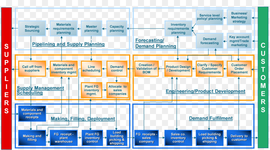 capacity planning in supply chain management