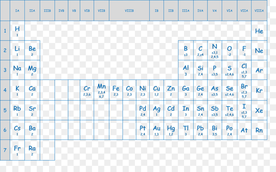 The periodic table valence chemical element chemistry walter png the periodic table valence chemical element chemistry walter urtaz Images