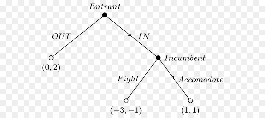 Segitiga titik diagram pohon png unduh 640400 transparan segitiga titik diagram pohon ccuart Image collections