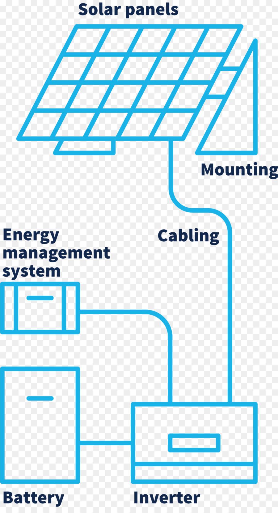 Photovoltaic System Photovoltaics Solar Energy Electricity Inverter Block Diagram Pinterest