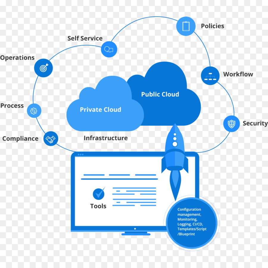 cloud computing for egovernance Cloud computing is it is a model for enabling ubiquitous, convenient, on-demand network access to a shared pool of configurable computing resources (eg, networks, servers.
