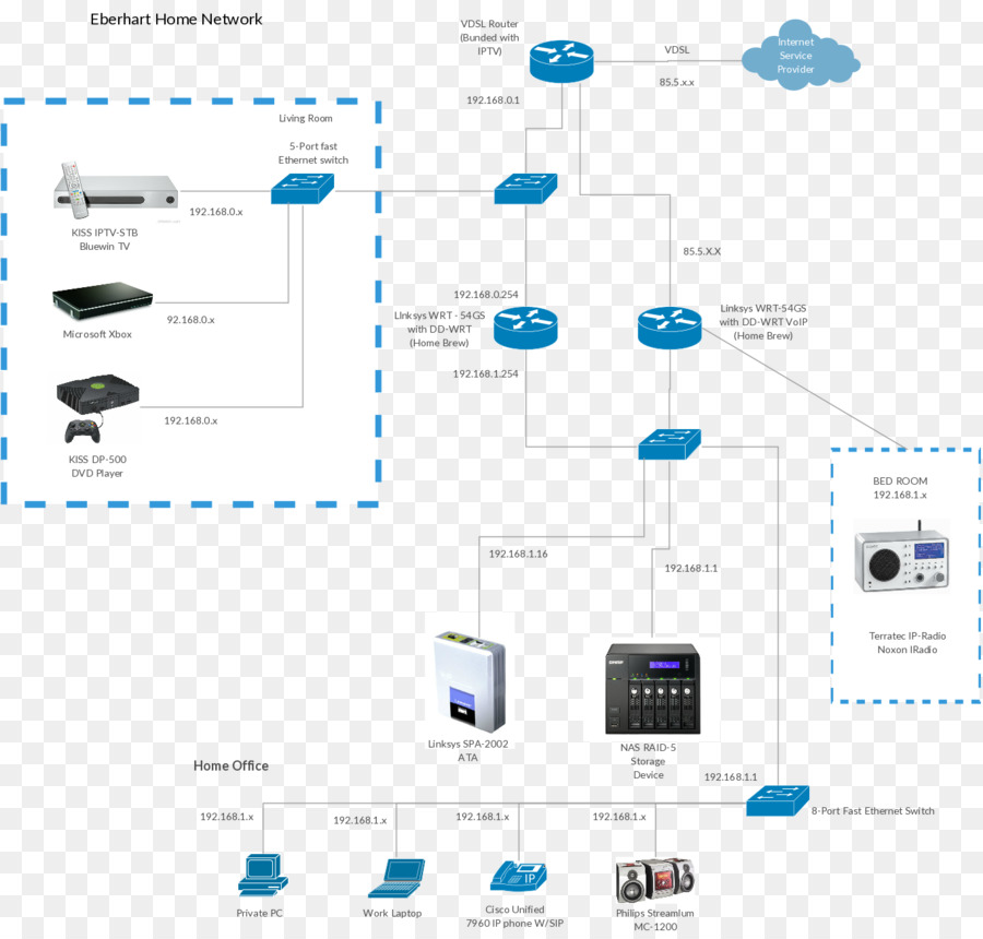 Computer network diagram Cisco Systems Network switch - router visio ...