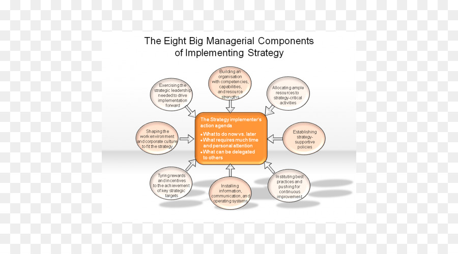 recommend a strategy or combination of strategies the organization should implement Far too many companies fail to achieve their growth targets in revenue and profitability however, the probability of achieving profitable growth is heightened whenever an organization has a clear growth strategy and strong execution infrastructure.