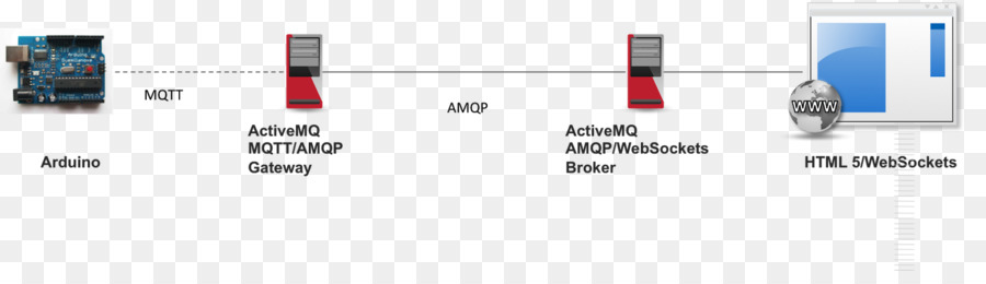 Apache Activemq Technology png download - 1600*441 - Free