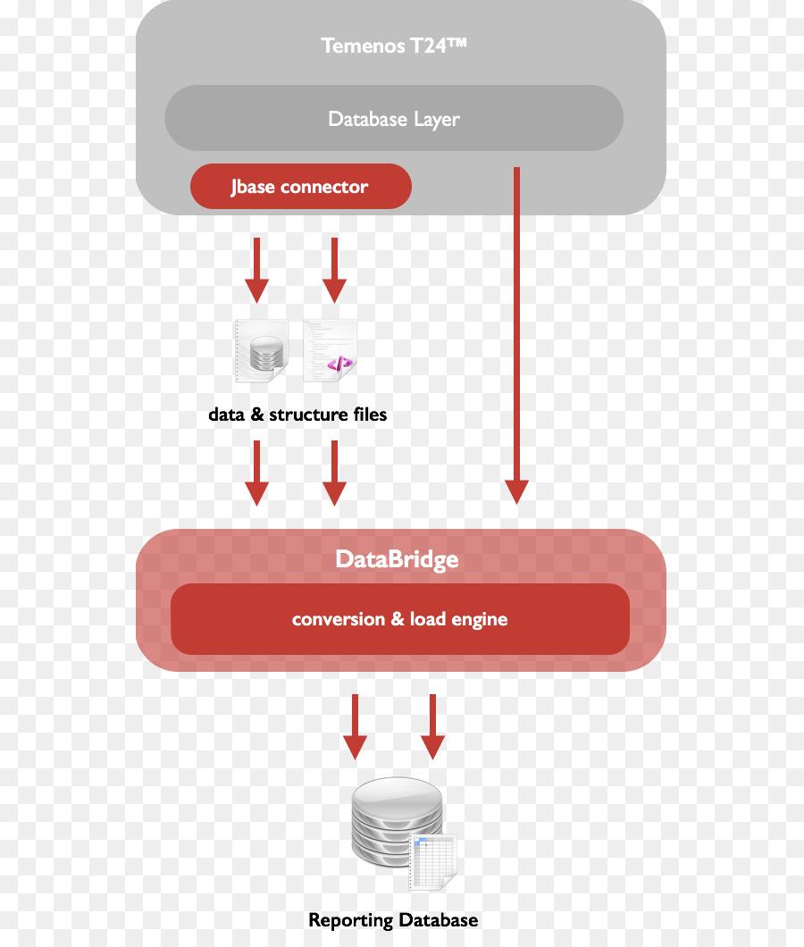 Brand Workflow engine Diagram Database - Information Flow
