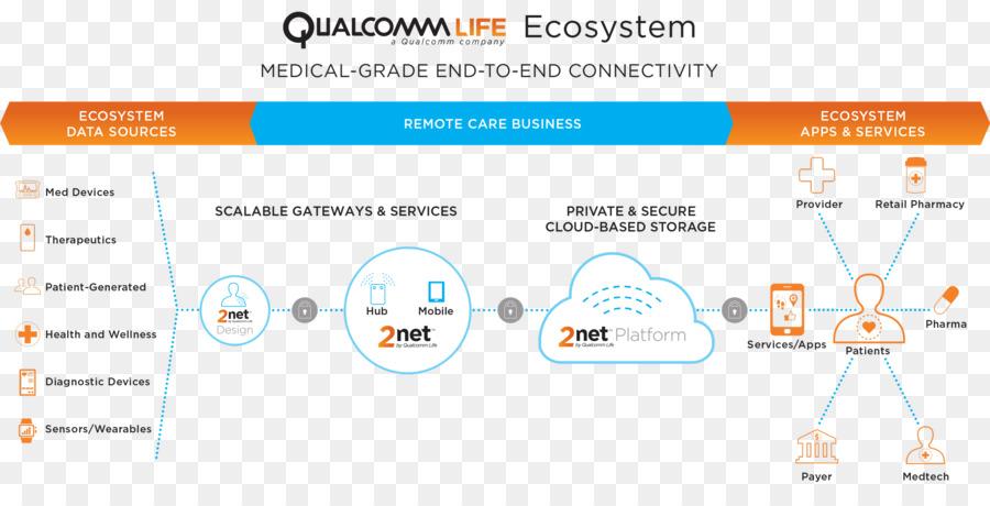 Diagram ekosistem ponsel qualcomm perangkat medis teknologi png diagram ekosistem ponsel qualcomm perangkat medis teknologi ccuart Image collections