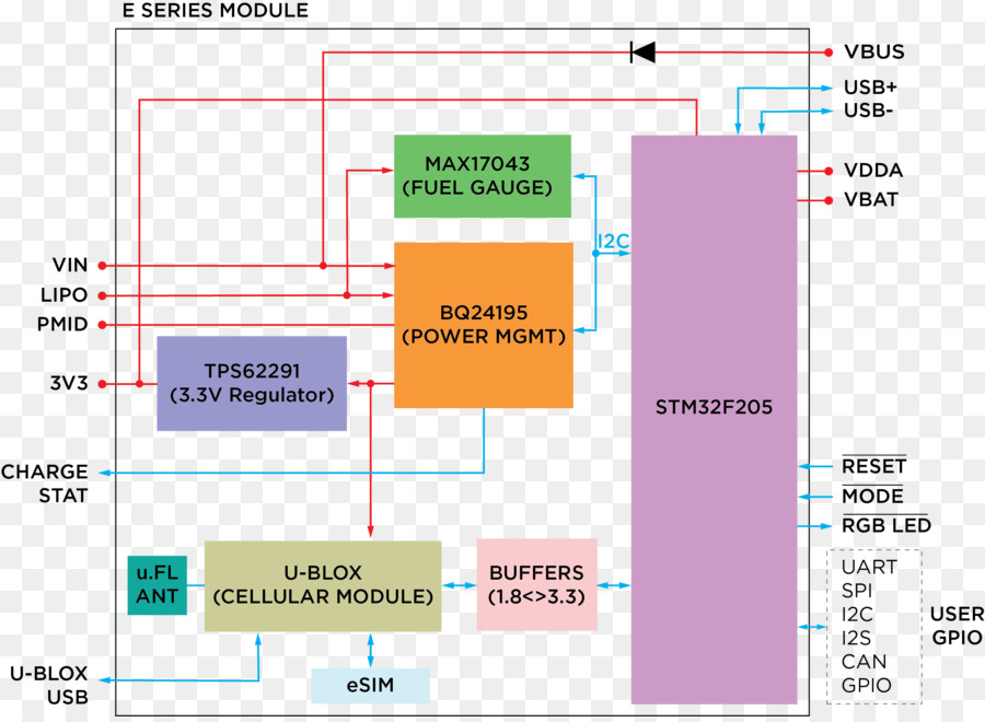 Block diagram Wiring diagram Internet of Things - System Integration ...