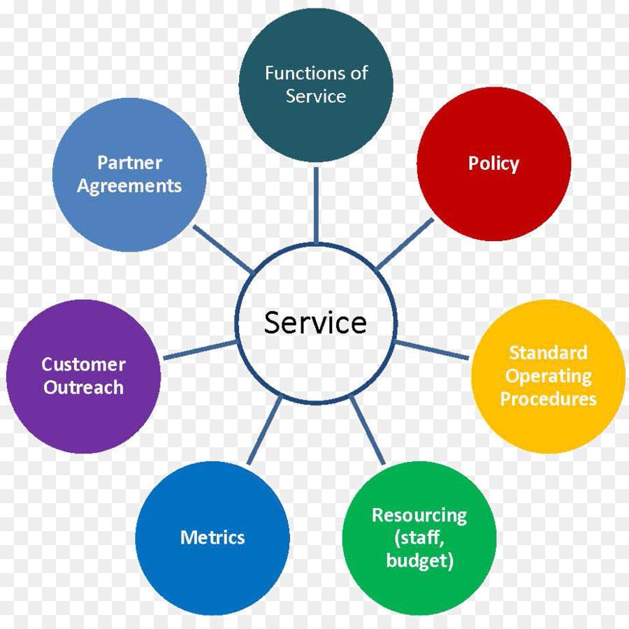 service organization Translations in context of service organization in english-german from reverso context: emc customer service partners and alliances is committed to building a.