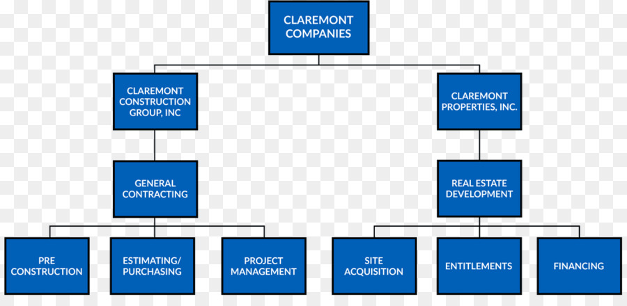organizational chart business organizational structure construction