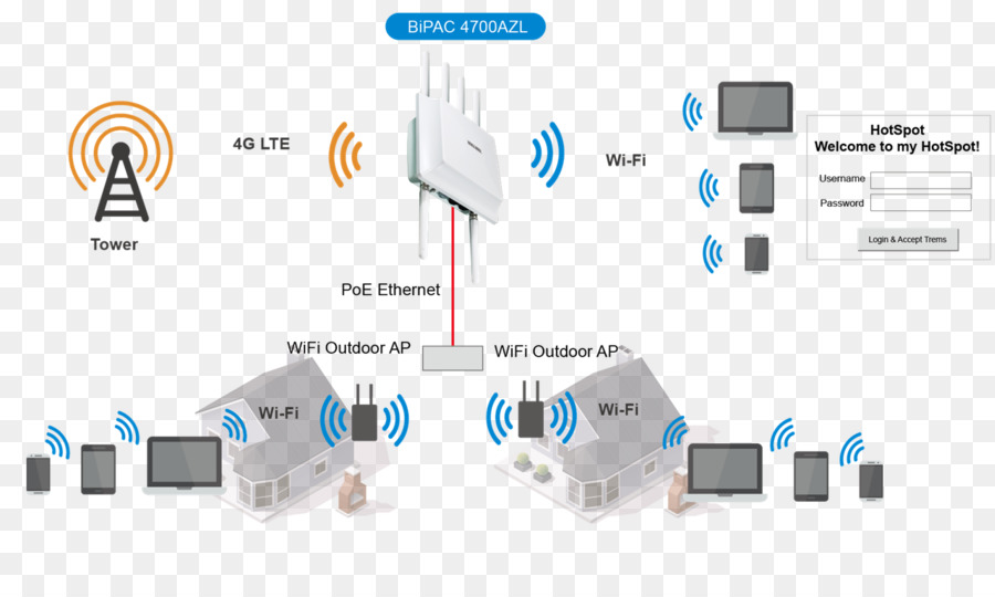 wireless access point network diagram all wiring diagram Argo Wiring Diagram