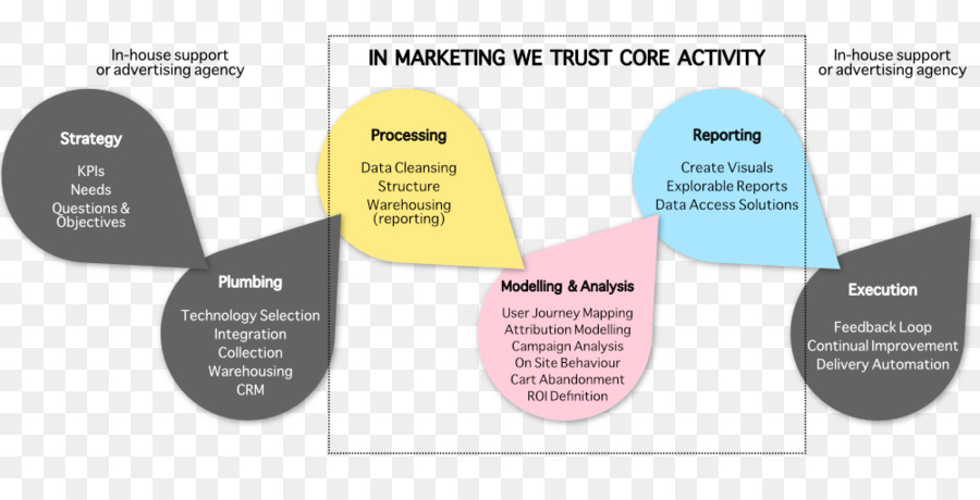 Data Science Marketing Information Data Mapping Data Processing - Data mapping definition