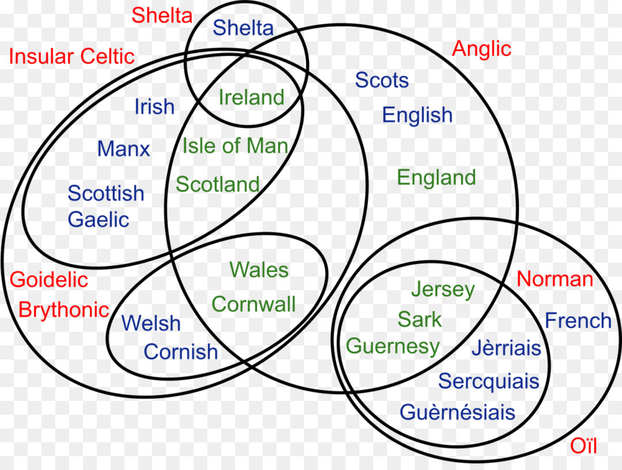Venn Diagram British Isles Line Point Line Png Download 1280954