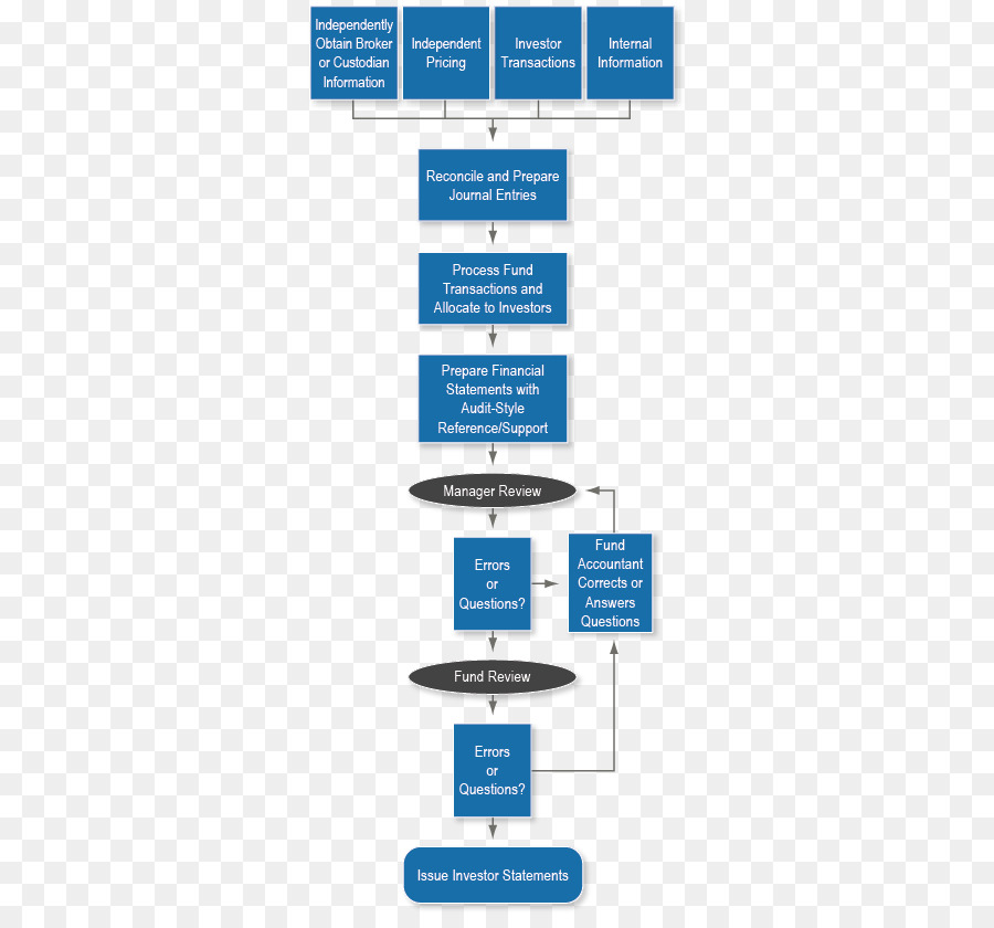 flowchart accrual fund accounting expense process flow png accounting ledger paper flowchart accrual fund accounting expense process flow