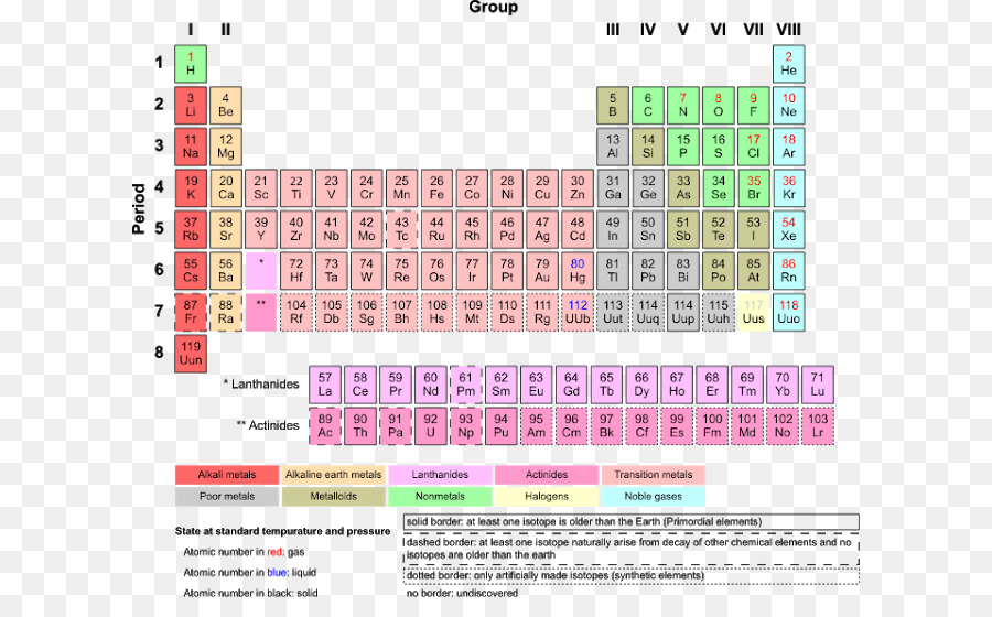 Periodic table chemical element chemistry electron affinity table periodic table chemical element chemistry electron affinity table urtaz Choice Image