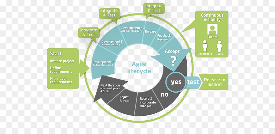 Agile project management agile software development methodology agile project management agile software development methodology agile methodology overview ccuart Image collections