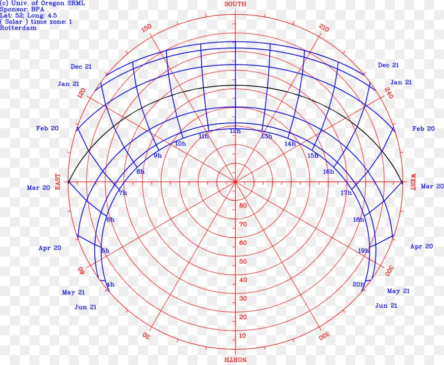 Sun Path Southern Hemisphere Diagram Solar Zenith Angle Sun Png