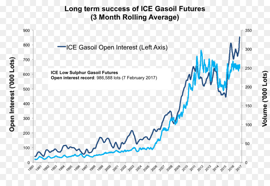 low sulphur gasoil futures ice - 900×620