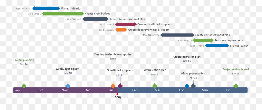 Gantt Chart Timeline Project Management Microsoft Excel Greenstick