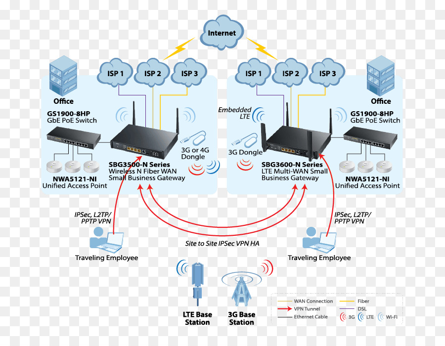 Wide area network gateway diagram router zyxel sbg3600 n000 eu01v1f wide area network gateway diagram router zyxel sbg3600 n000 eu01v1f black 3g 4g netzwerk wan network diagram ccuart Gallery