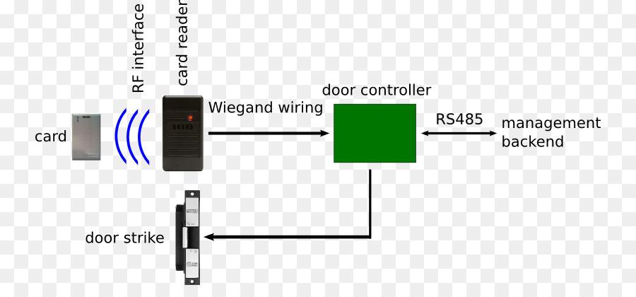 Remarkable Hid Door Access Control Wiring Diagram Wiring Diagram Database Wiring 101 Tzicihahutechinfo