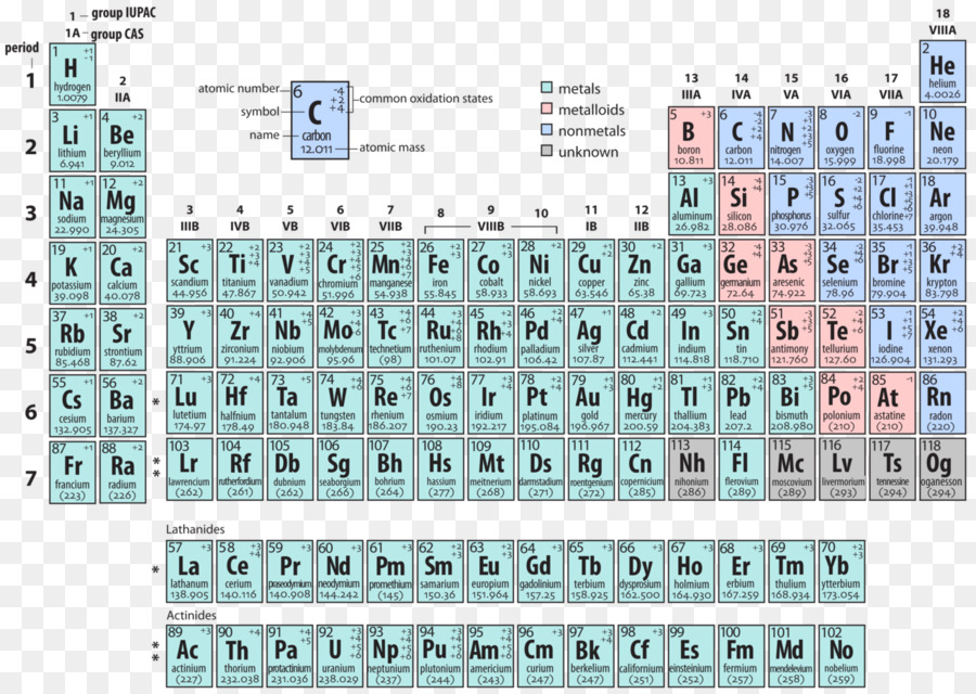 Periodic table oxidation state chemistry atom chemical element periodic table oxidation state chemistry atom chemical element alternative periodic tables urtaz Gallery