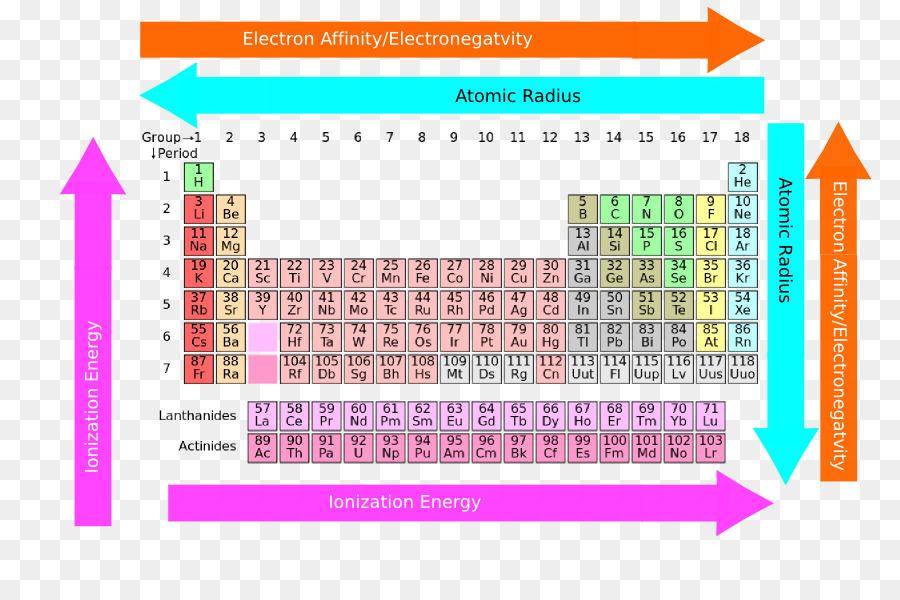 Periodic Trends Periodic Table Chemistry Chemical Element Rare Earth