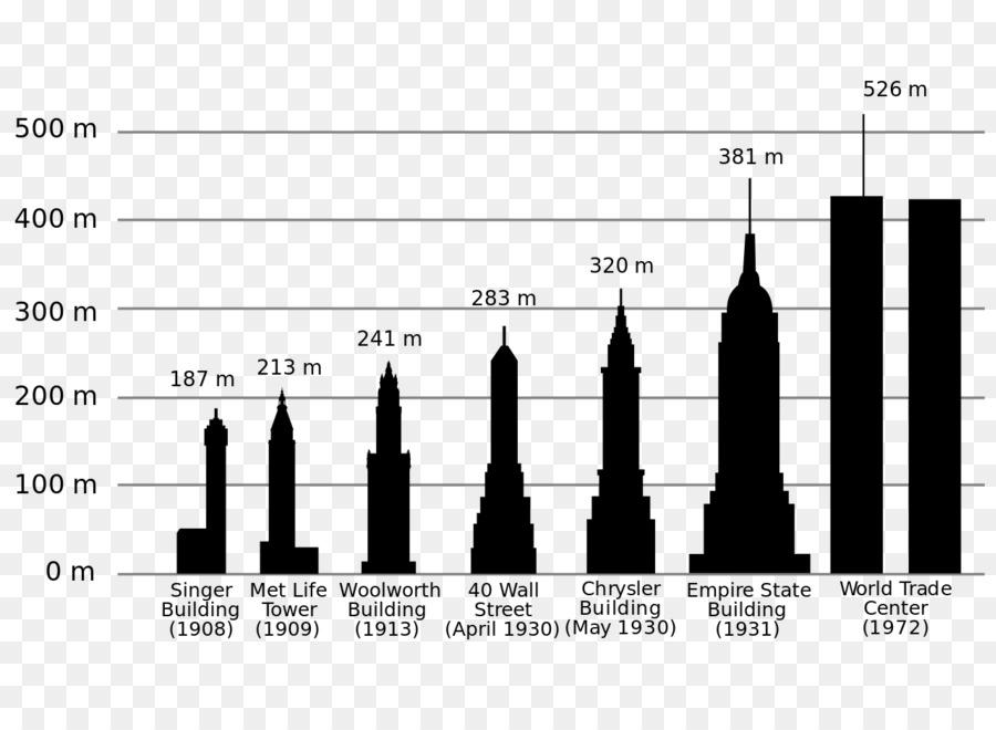 La Ciudad de nueva York el 20 de Edificios del siglo de la Historia ...