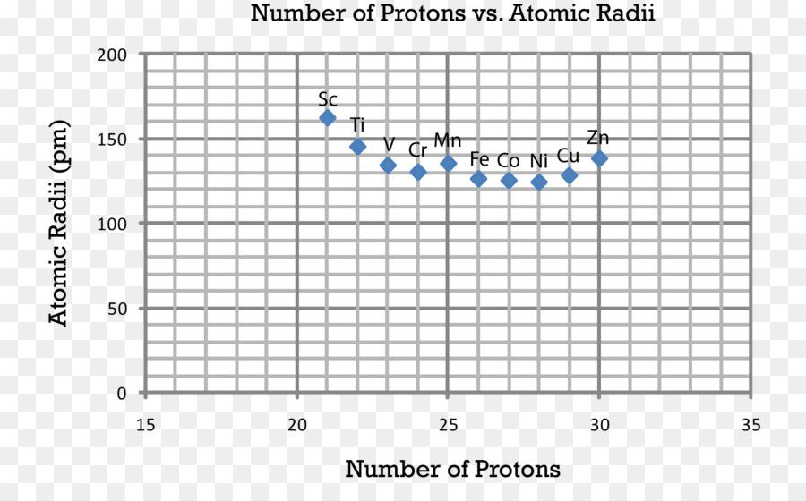 Atomic Radius Periodic Trends Electron Affinity Period 2 Element   Atomic  Size Trend
