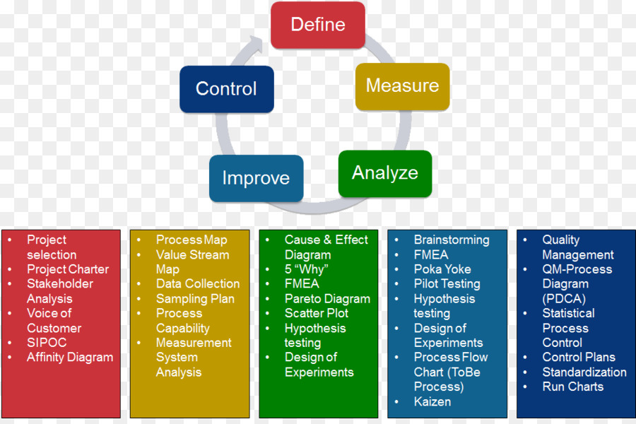 Dmaic lean manufacturing quality management system quality control dmaic lean manufacturing quality management system quality control lean management ccuart Image collections
