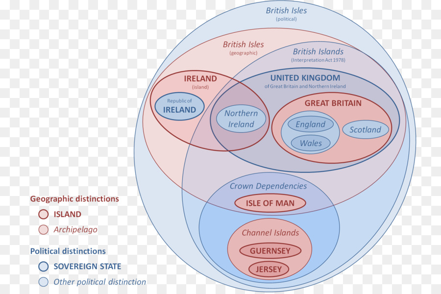 British Isles Naming Dispute Euler Diagram Venn Diagram British